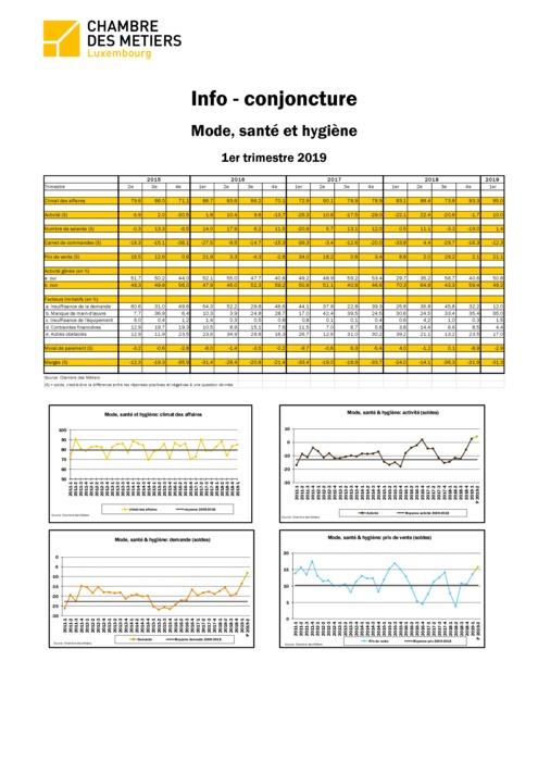 Info-conjoncture: Mode, santé et hygiène