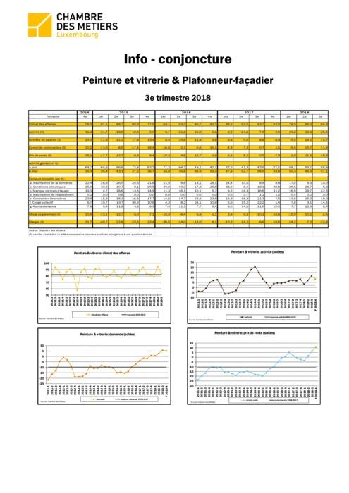 Info-conjoncture: Peinture et vitrerie et plafonneur-façadier