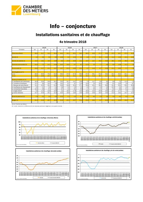 Info-conjoncture: Installations sanitaires et chauffage