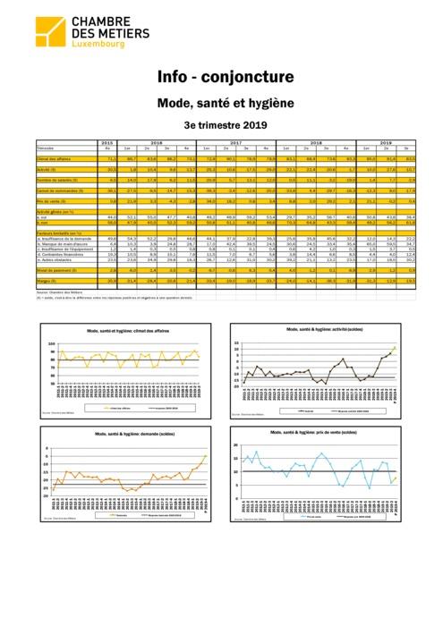 Info-conjoncture : Mode, santé et hygiène