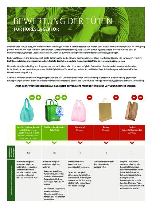 Bewertung der Tüten für Horesca-Sektor