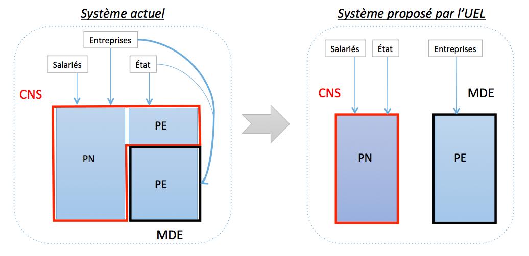 Schéma Réforme CNS UEL