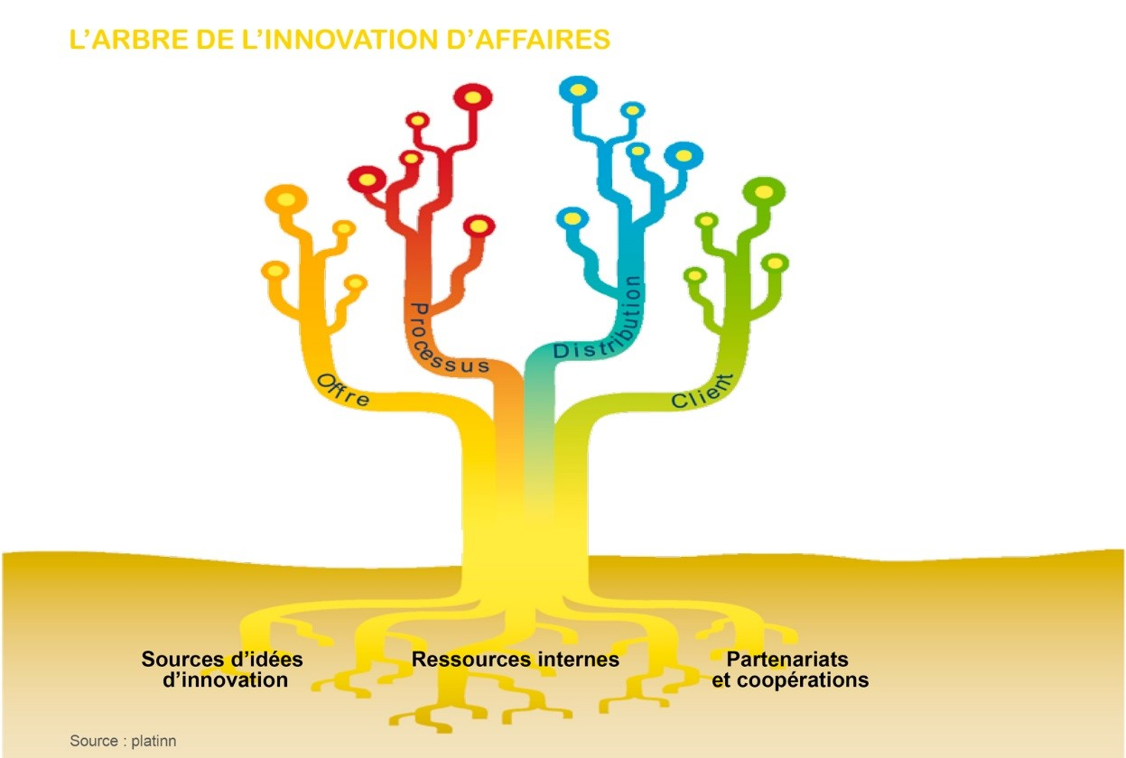 L'arbre de l'innovation d'affaires