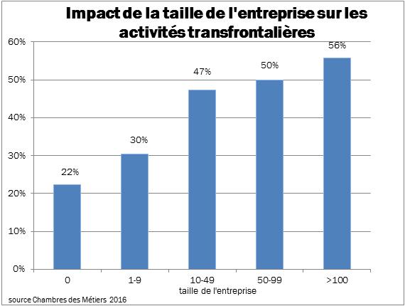 Impact de la taille de l'entreprise sur les activités transfrontalières