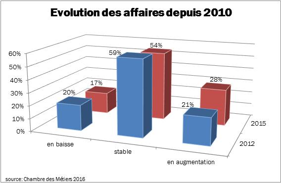 Evolution des affaires depuis 2010