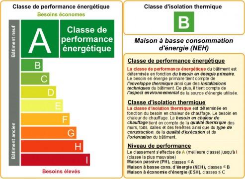 Nouvelle Rglementation Concernant La Performance nergtique Des